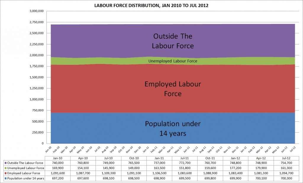 labour_distribution_2010_2012