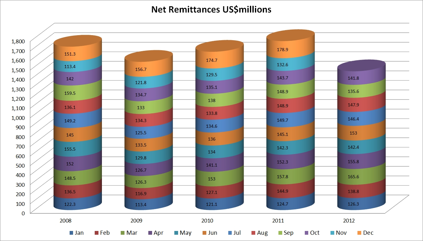 net_remittances