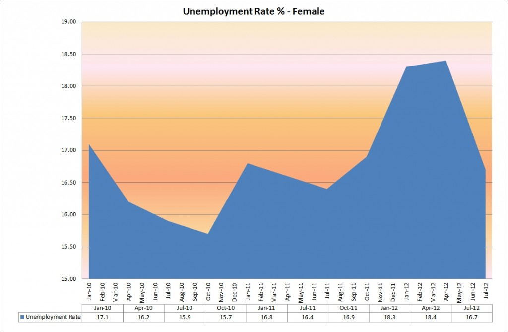 unemployment_rate_female
