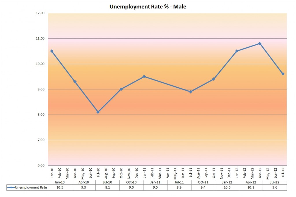 unemployment_rate_male