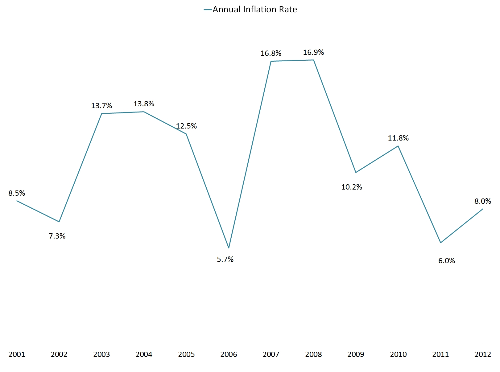 jamaica_annual_inflation