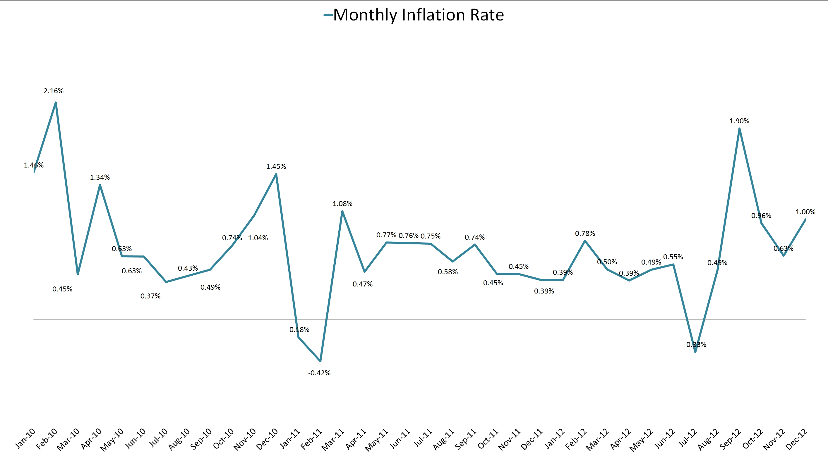 jamaica_monthly_inflation