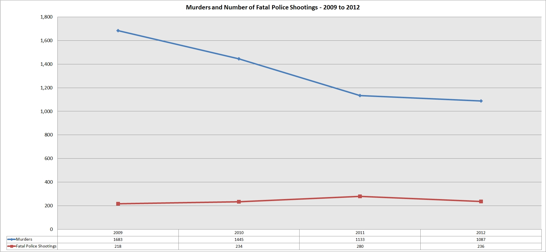 murders_fatal_police_shootings_2009_2012