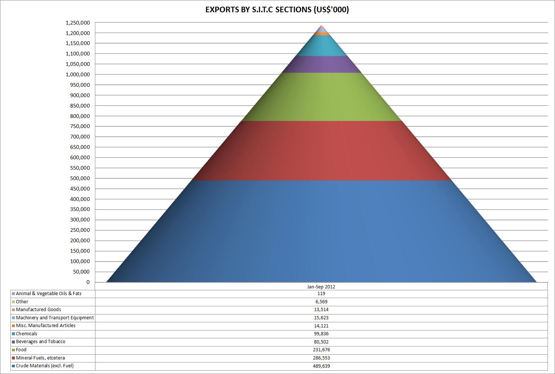 jamaica-trade-exports-2012