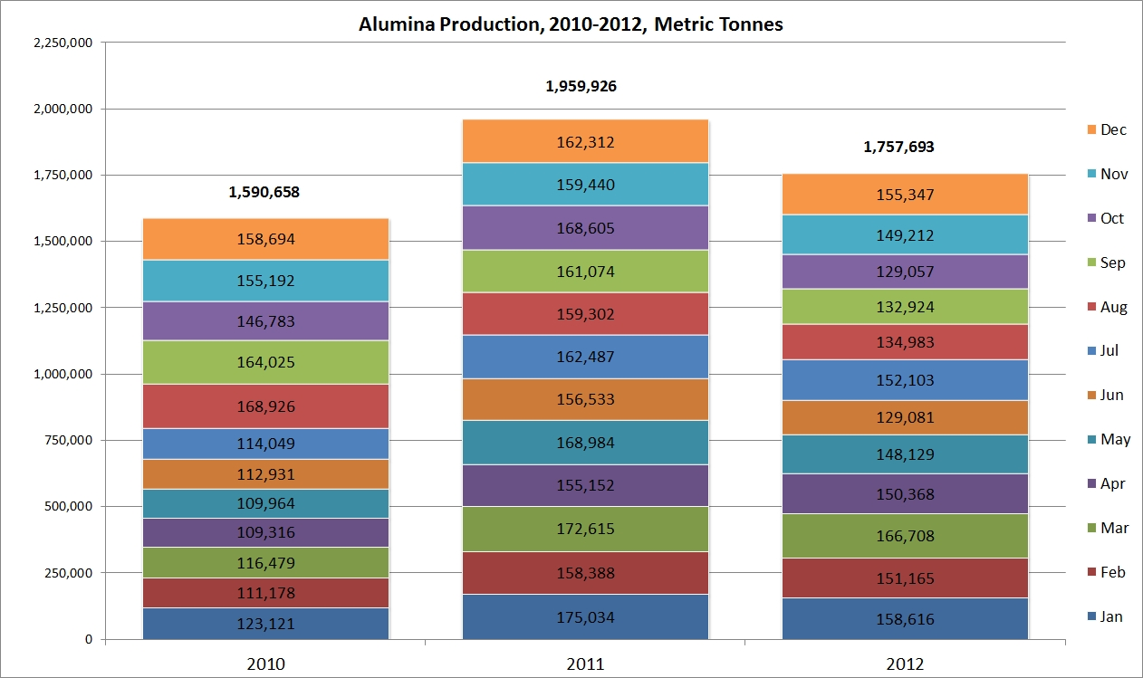 jamaica_alumina_production