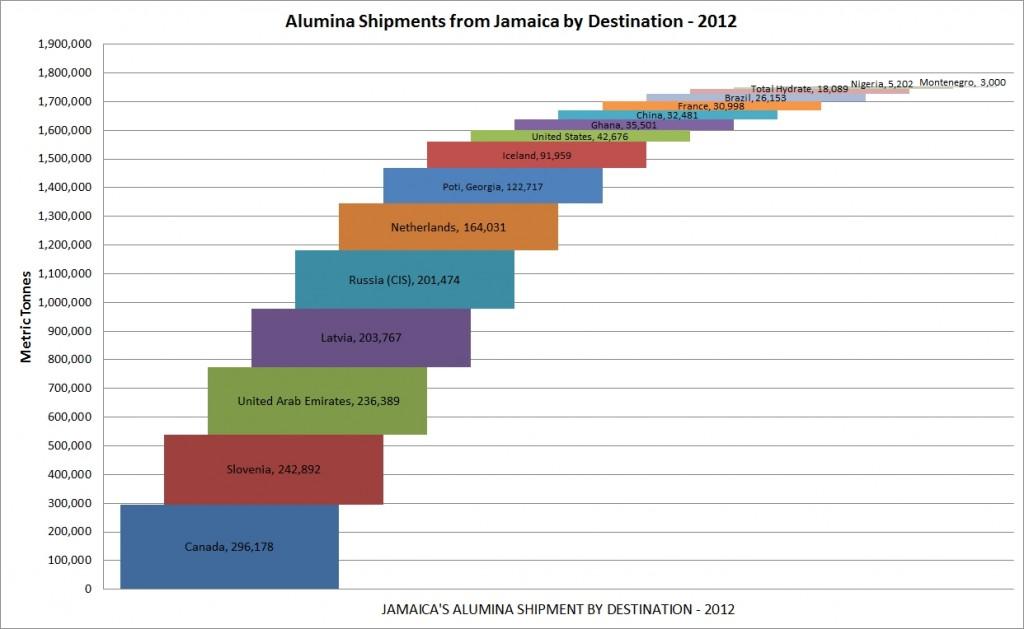 jamaica_alumina_shipments