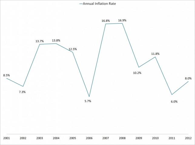 jamaica-annual-inflation-rate