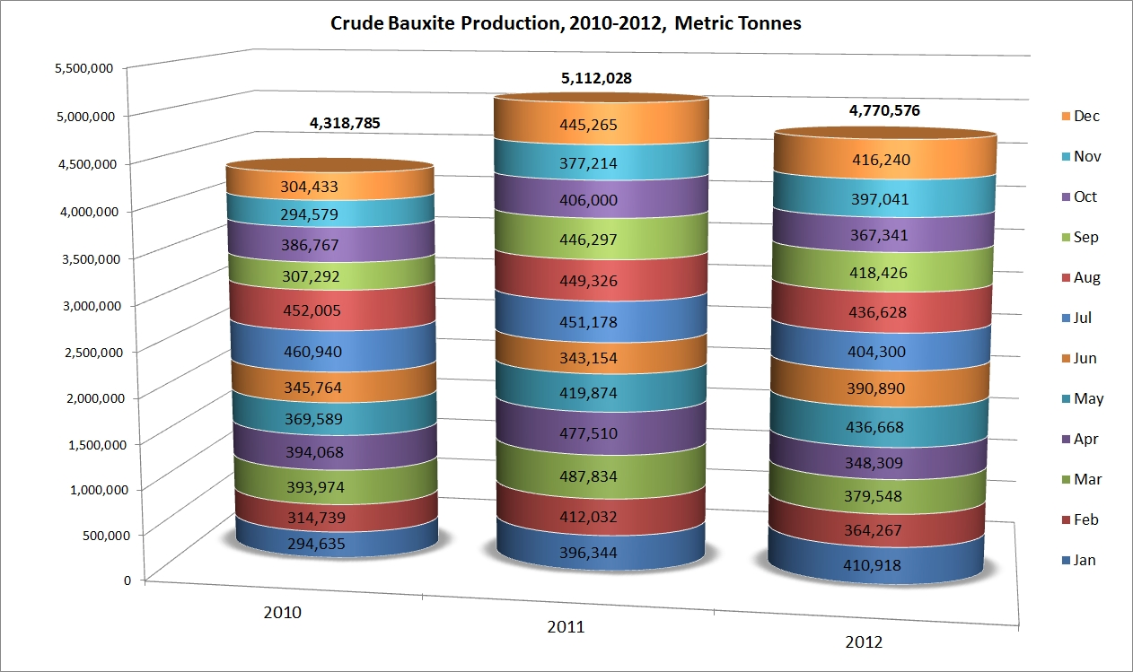 jamaica_crude_bauxite_production