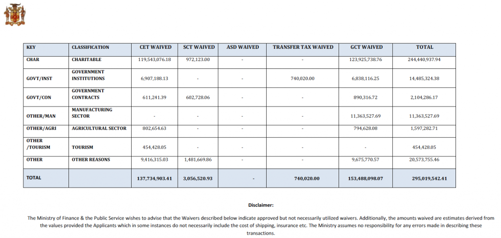 summary-waivers-october-2012
