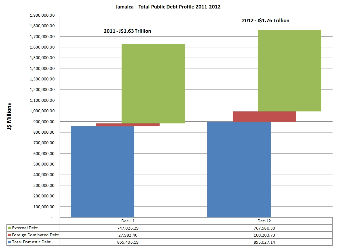 jamaica_total_public_debt_2011_2012