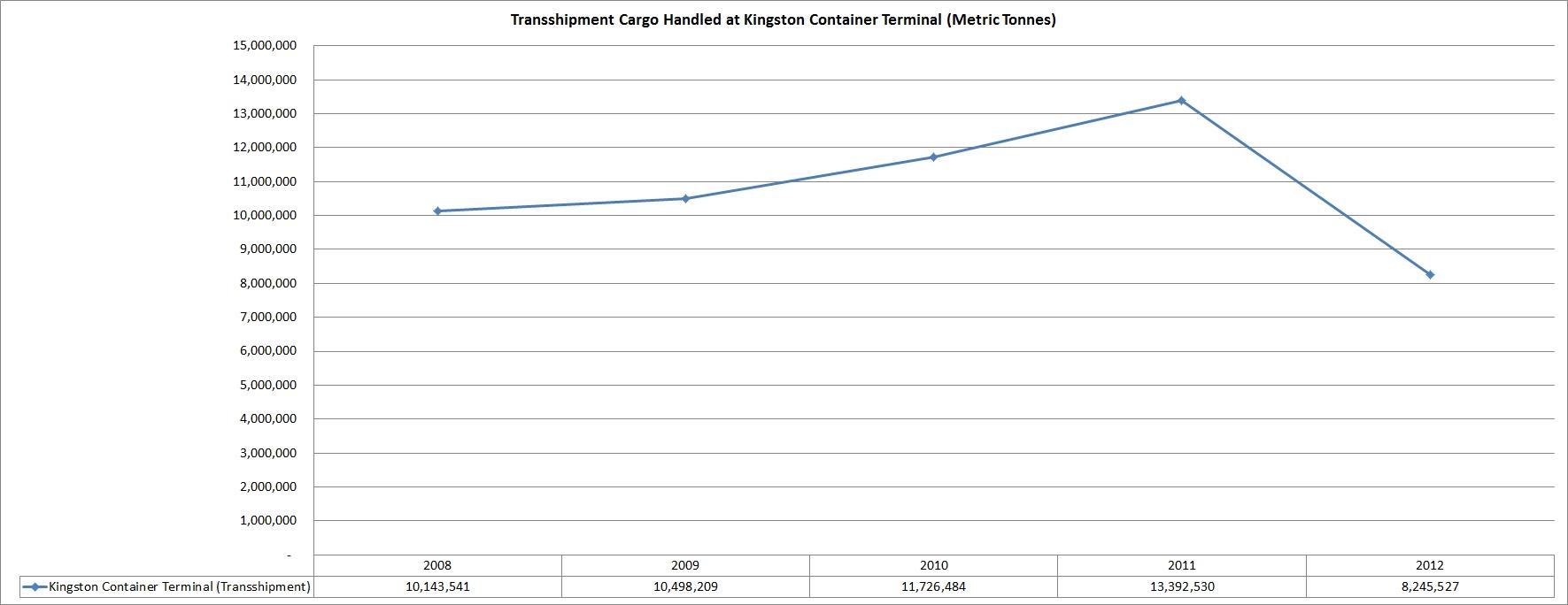 jamaica_total_transshipment_cargo_2008_2012