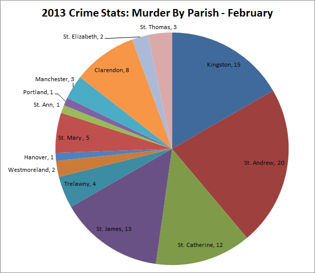 jamaica_murder_by_parish_february2013
