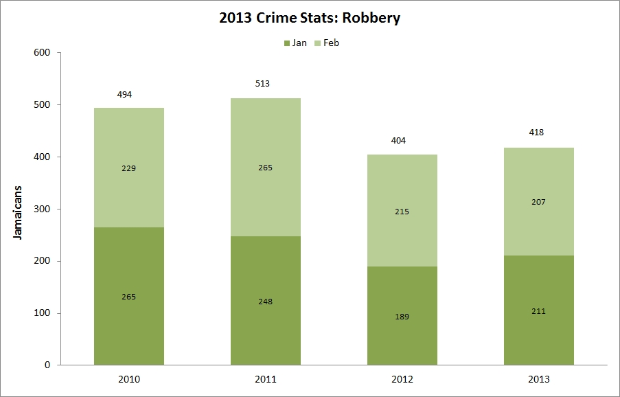 jamaica_robbery_2013