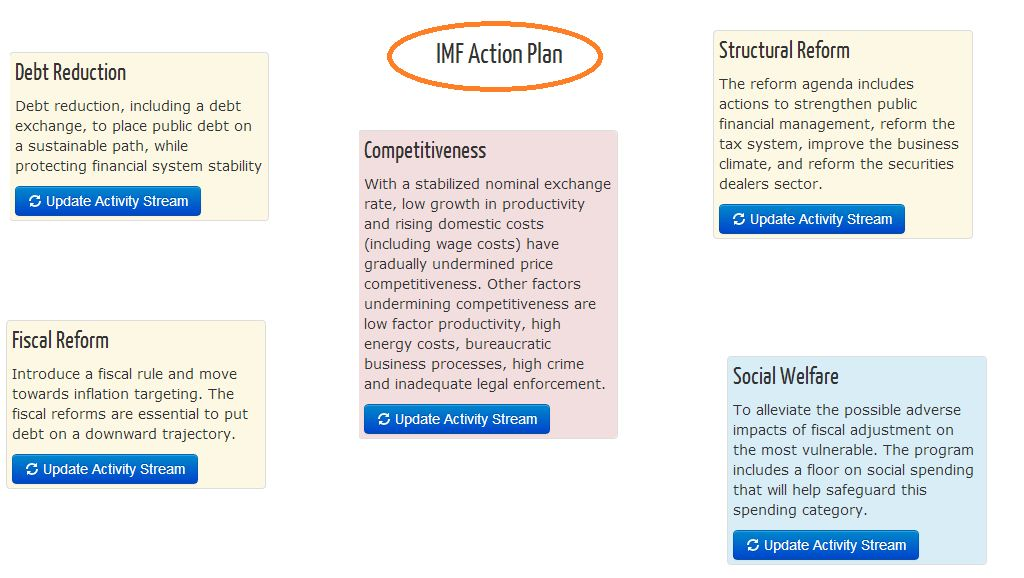 IMF_section_action_plan