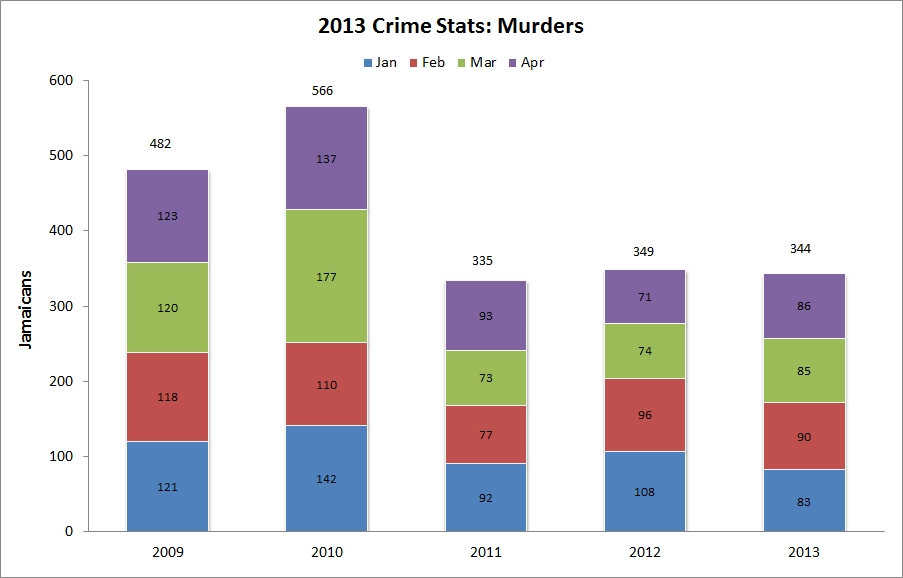 jamaica_murders_2013