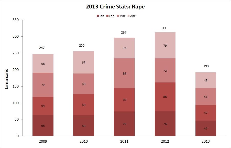 jamaica_rape_2013