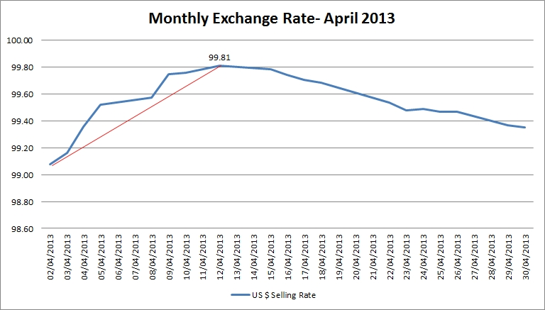 exchange_rates_april_blogpost.