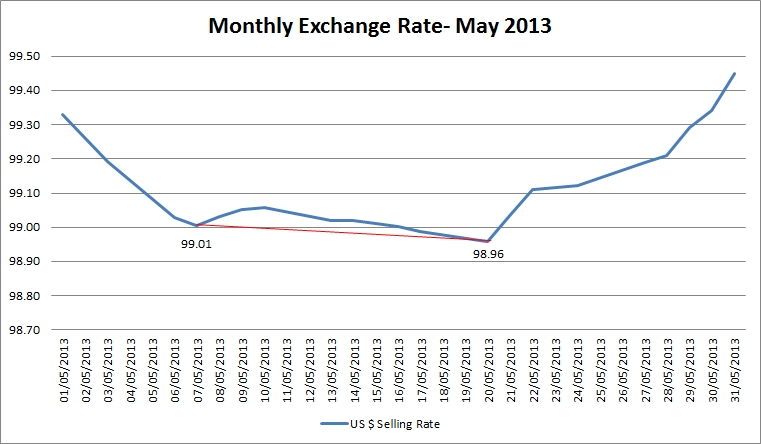 exchange_rates_may_blogpost.