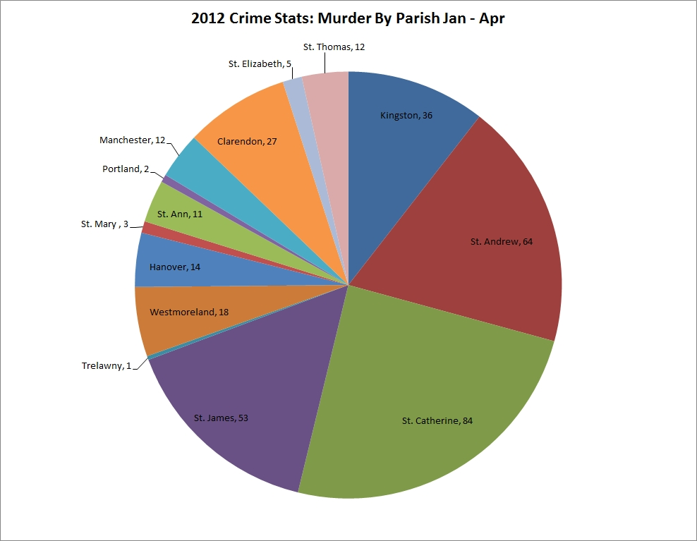 Jamaica' crime rate statistic 2013