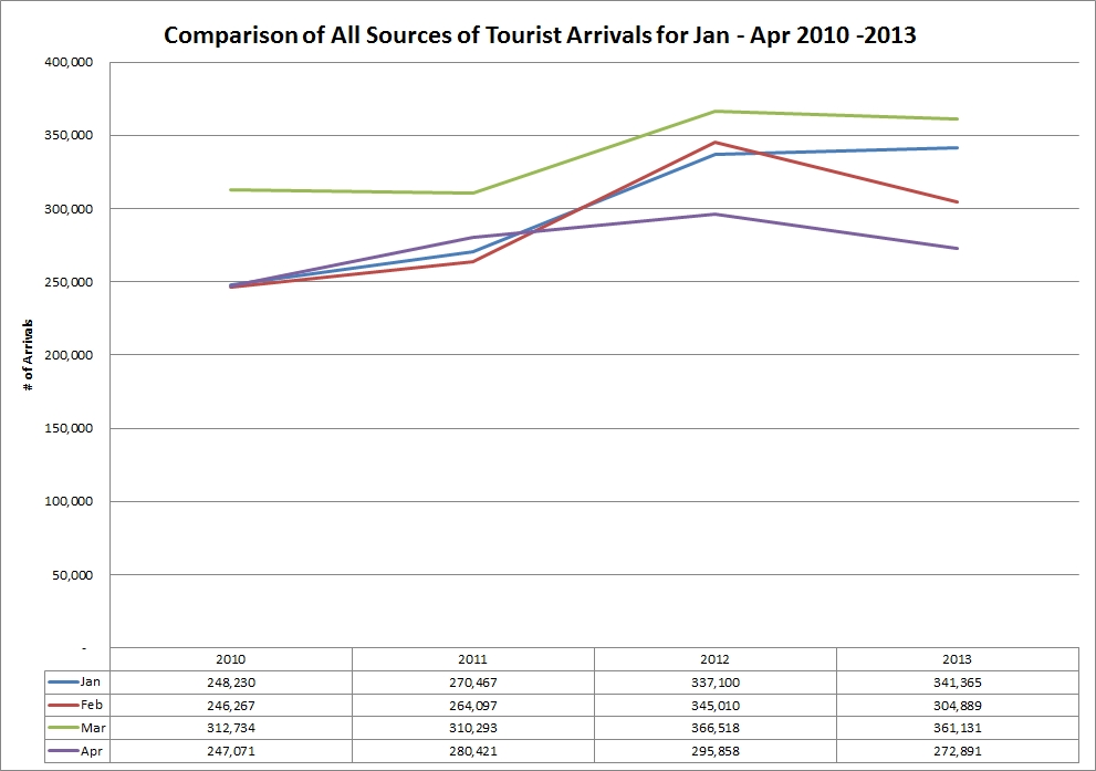 tourism_comparison_of_total_arrivals_jan_and_apr_2010_to_2013