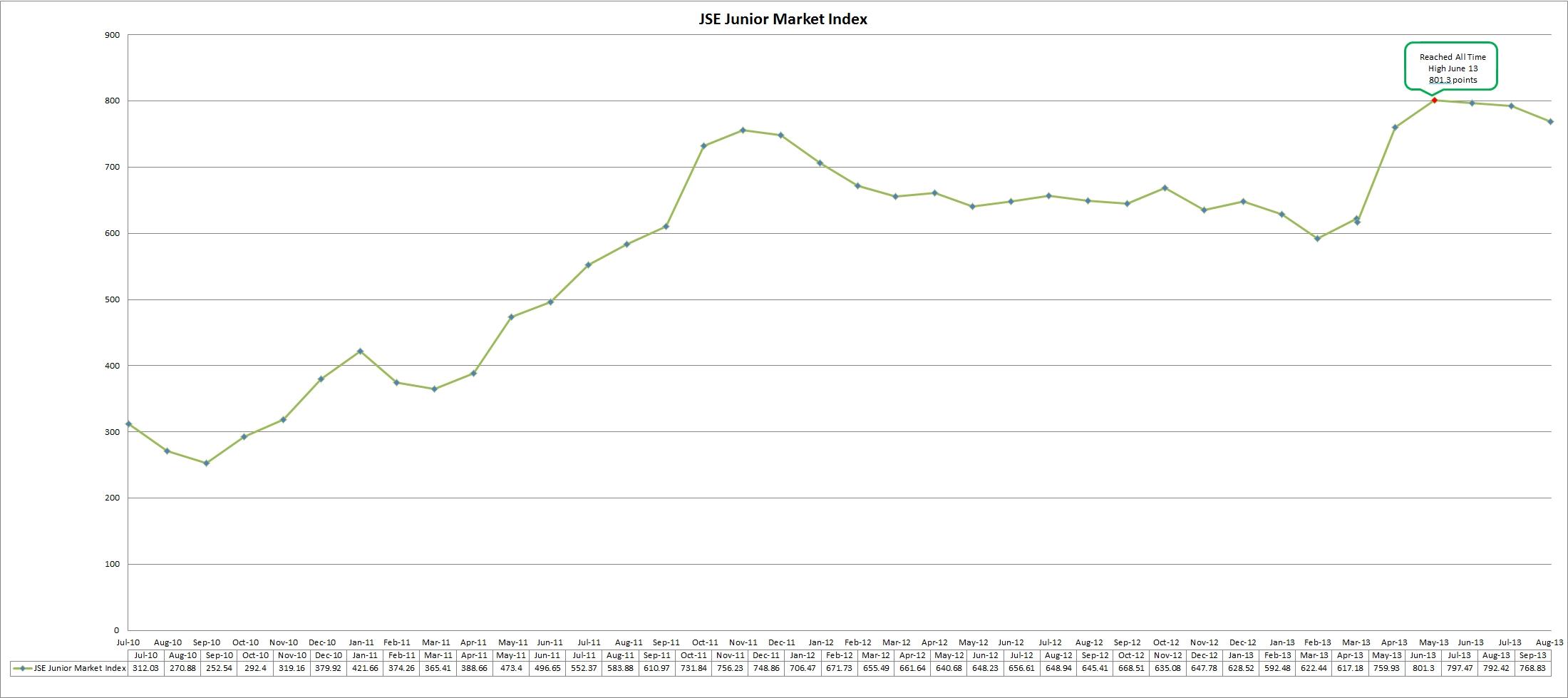 Effective stock trading strategies