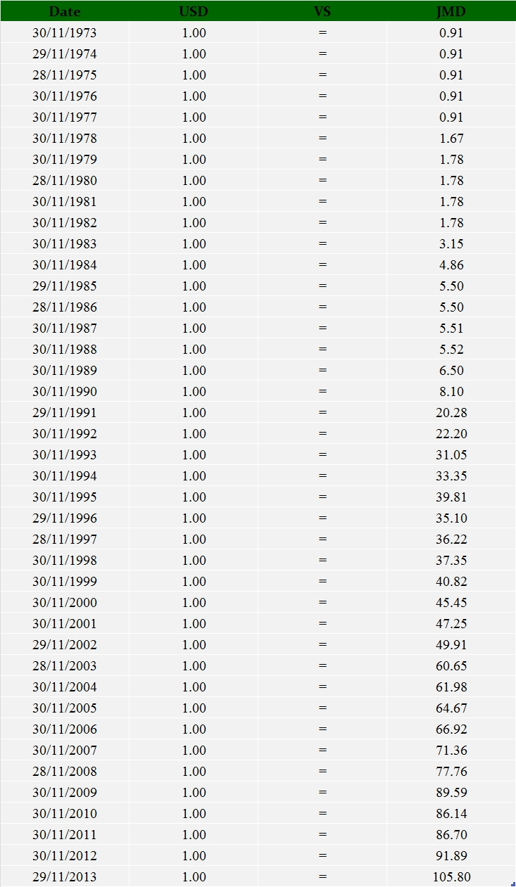 Exchange Rate Update: Have A Look At November 1973 To November 2013 | diGJamaica Blog