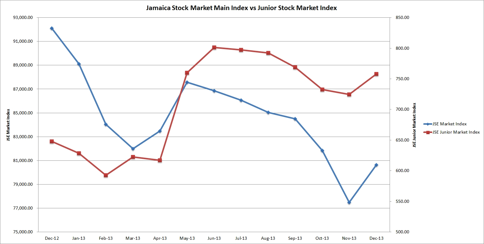JSE_juniormarket_blog_dec.