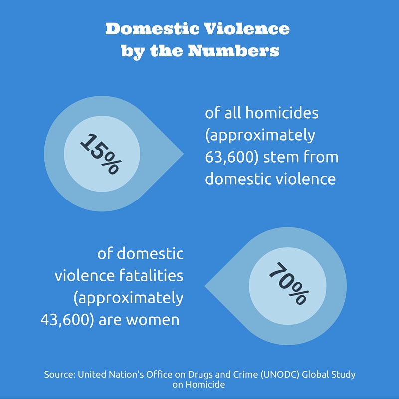 a report on domestic violence What does this measure the number of victims of domestic violence per 10,000 residents domestic violence includes assaults, sex offenses, and violations of orders of protection among any family members (not just spouses or intimate partners).