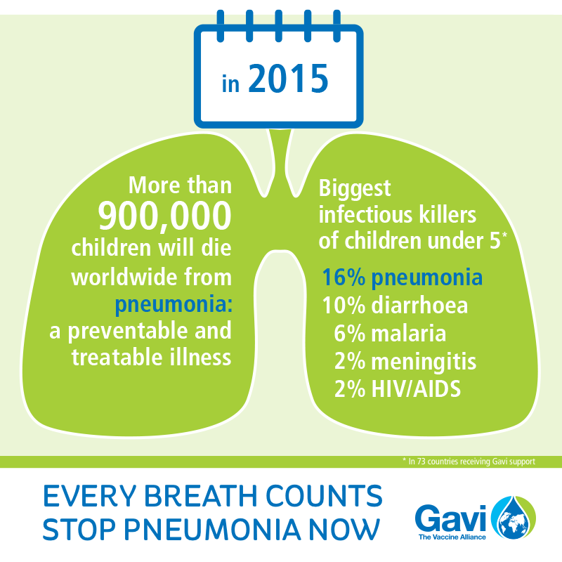 dealing with childhood pneumonia Pneumonia is an infection of the lower respiratory of childhood mortality in developing countries1,4 pneumonia in normal and immunocompromised.
