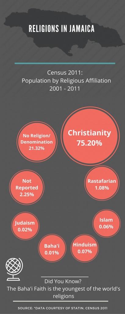 diG Religion
