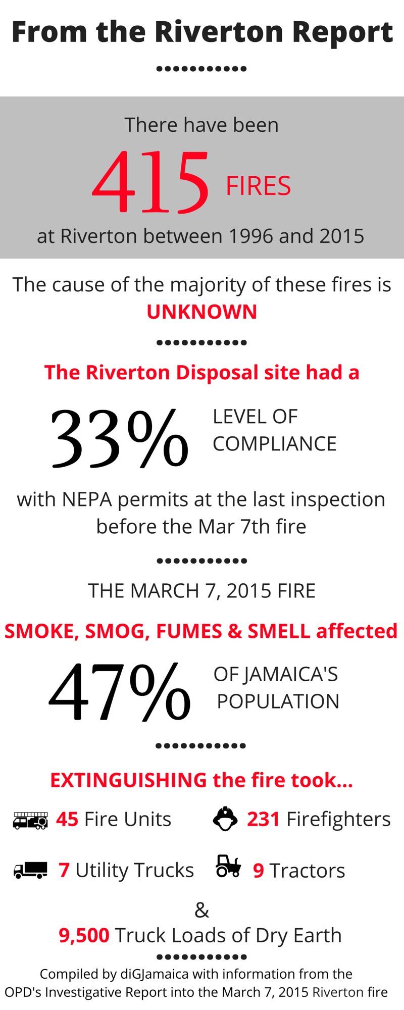 5 facts the riverton investigative report digjamaica blog for The riverton