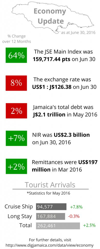 Economy Update june 2016 (3)