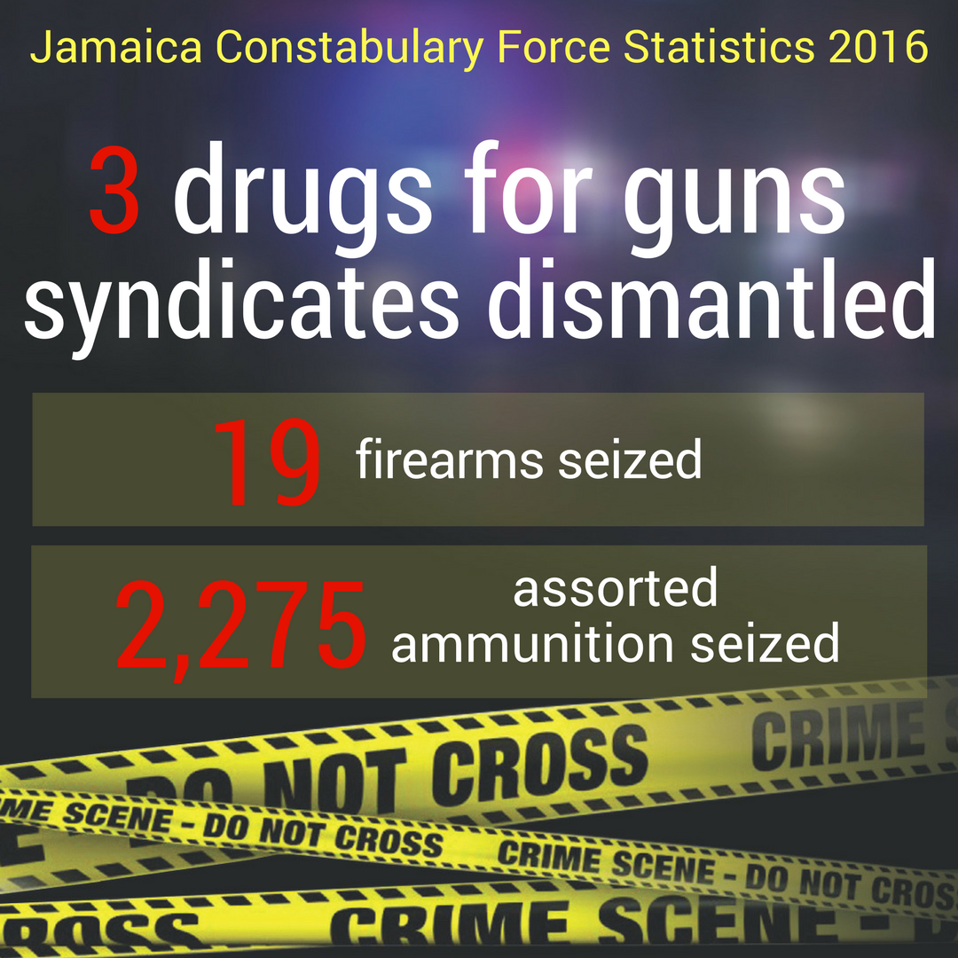 crime in jamaica Peter marley, 51, of florida, was among 197 people detained since a state of emergency went into effect friday for western jamaica after an uptick in gun violence, according to national security minister robert montague the crime wave led the united states, canada and great britain to issue travel.