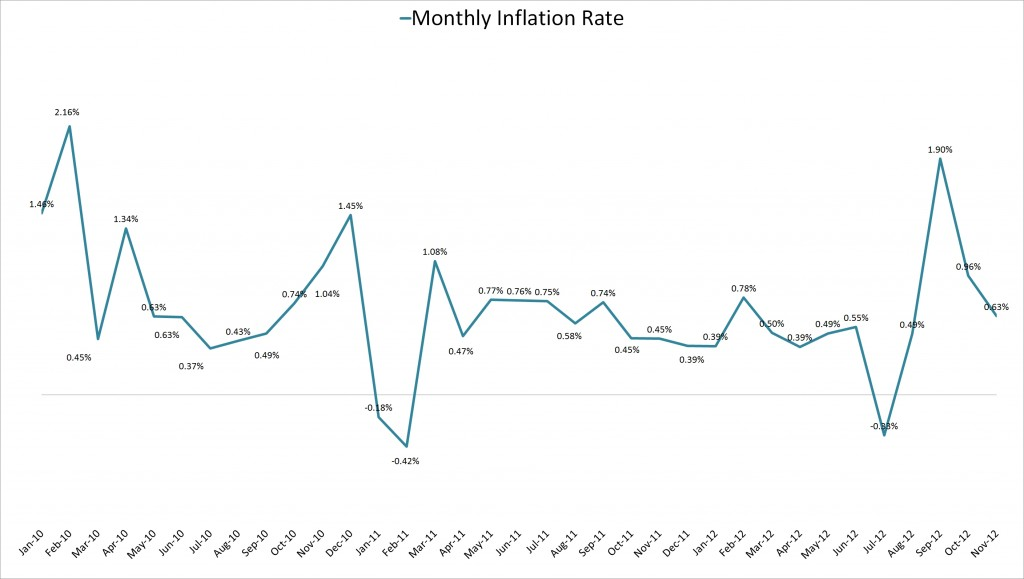 monthly_inflation