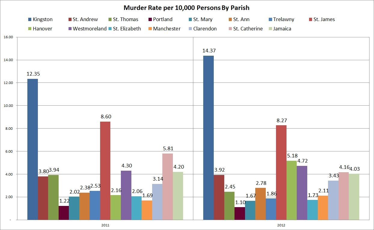 murder_rate_by_parish_2011_2012