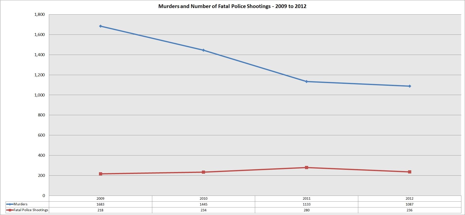 murders_fatal_police_shootings_2009_2012