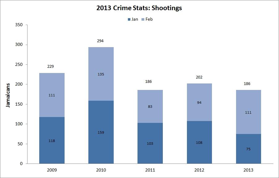 jamaica_shootings_2013