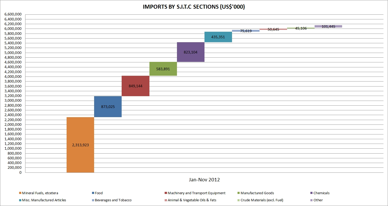 jamaica_trade_imports_2012
