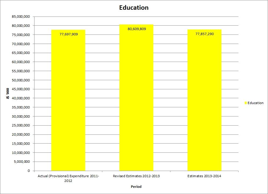 jamaica_budget_Education