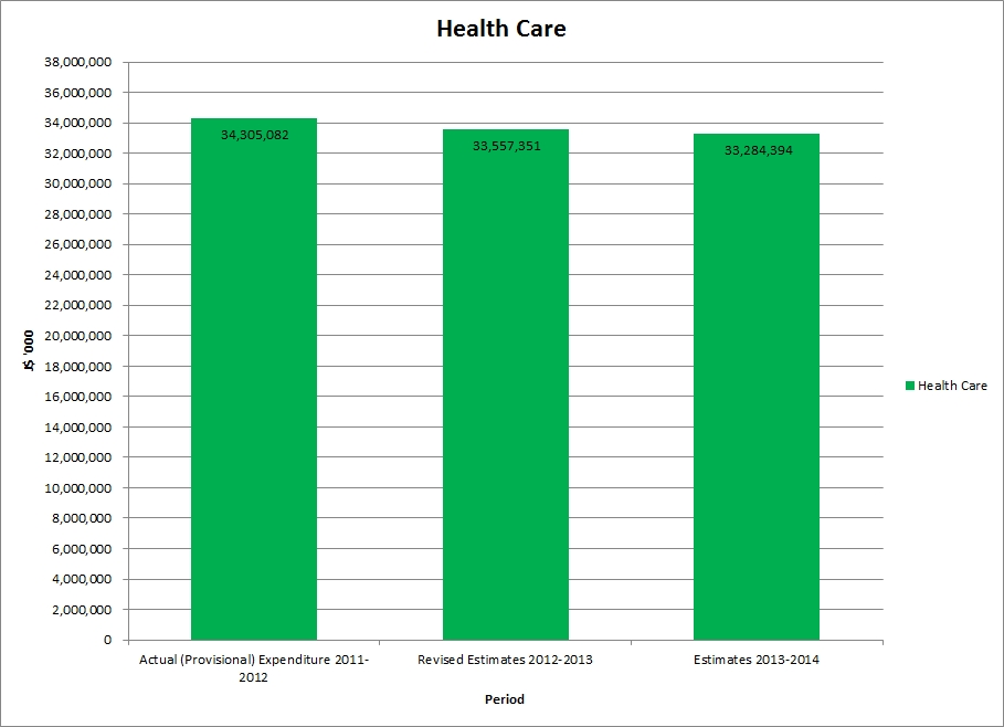 jamaica_budget_Health_Care