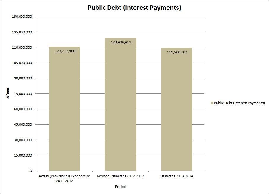 jamaica_budget_Public_Debt