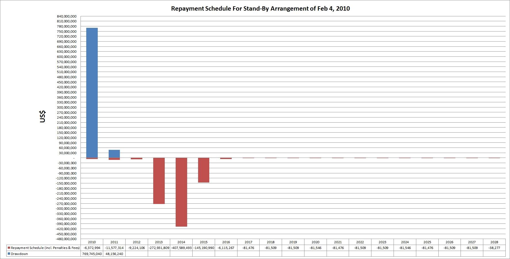 Jamaica_IMF_repayment_schedule_2010SBA