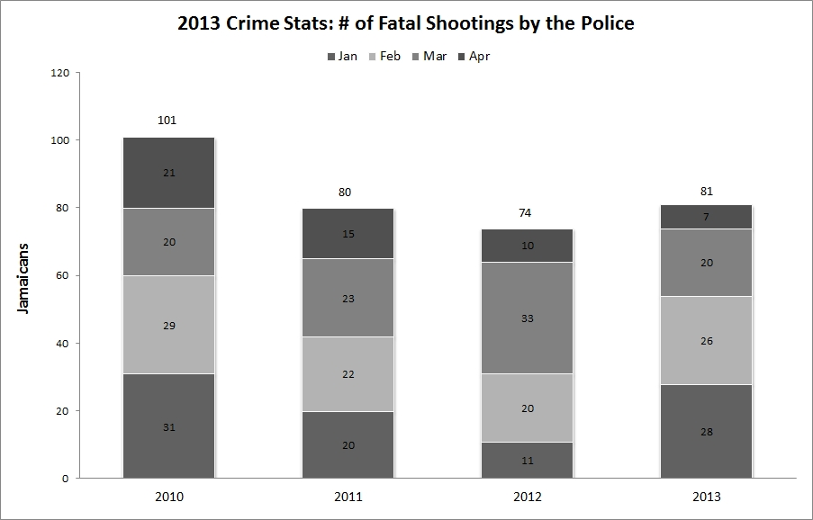 jamaica_fatal_shootings_by_police_2013