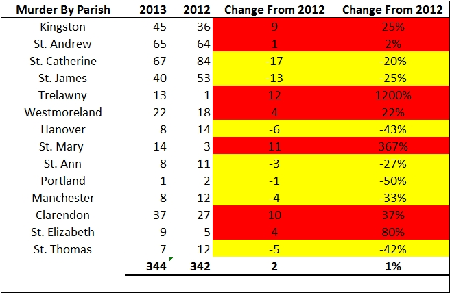 jamaica_murder_by_parish_january_april_change (2012 revised)