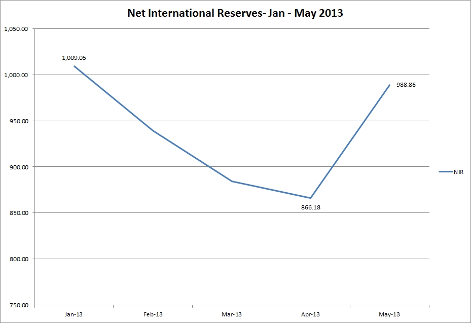 jamaica_net_international_reserves_blogpost