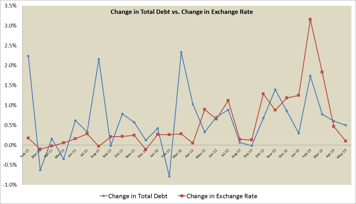 jamaica_total_debt_vs_exchange_rate_blog