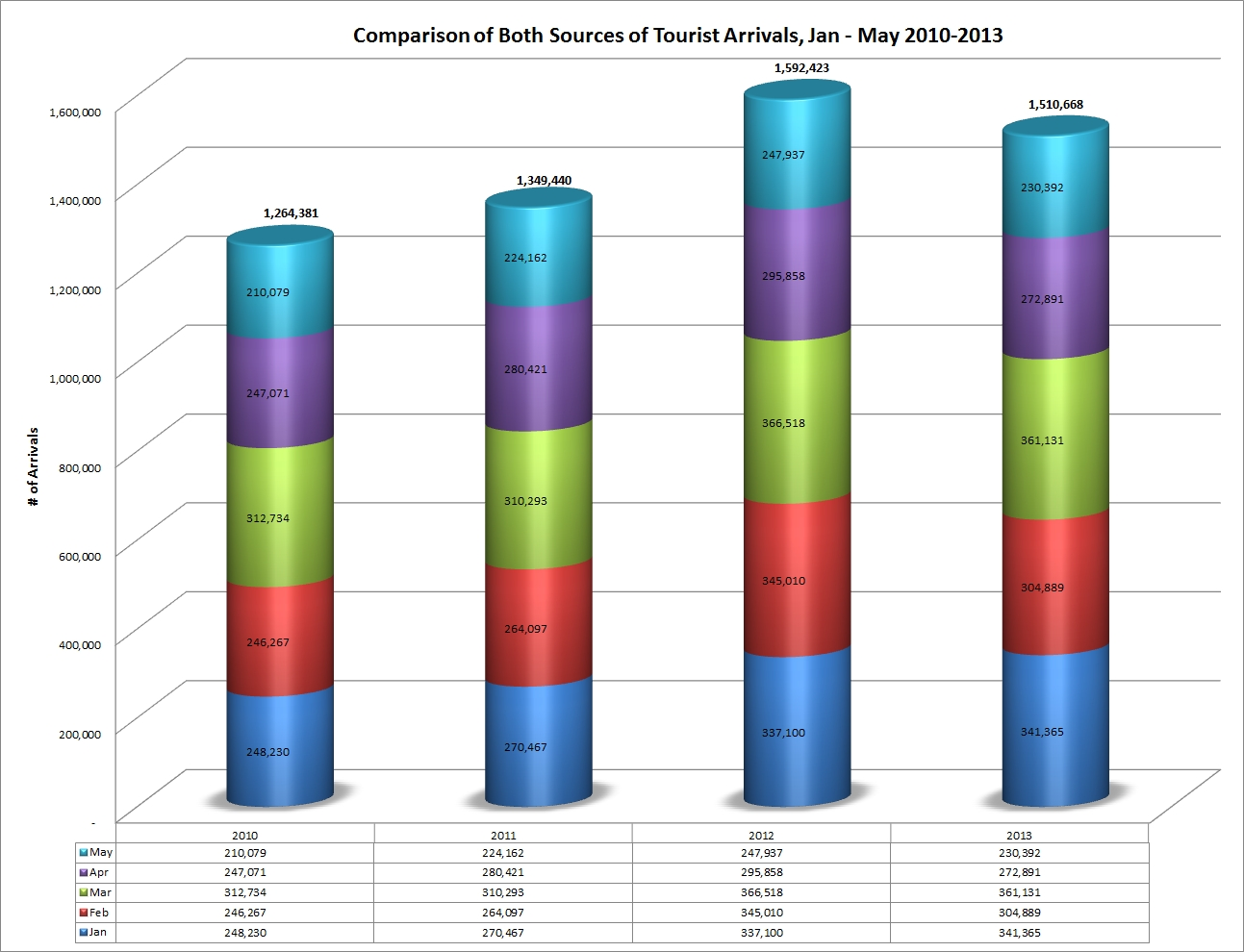 tourism_comparison_of_both_sources_arrivals_May_2010_2013