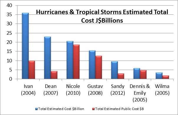 hurricanes_imf