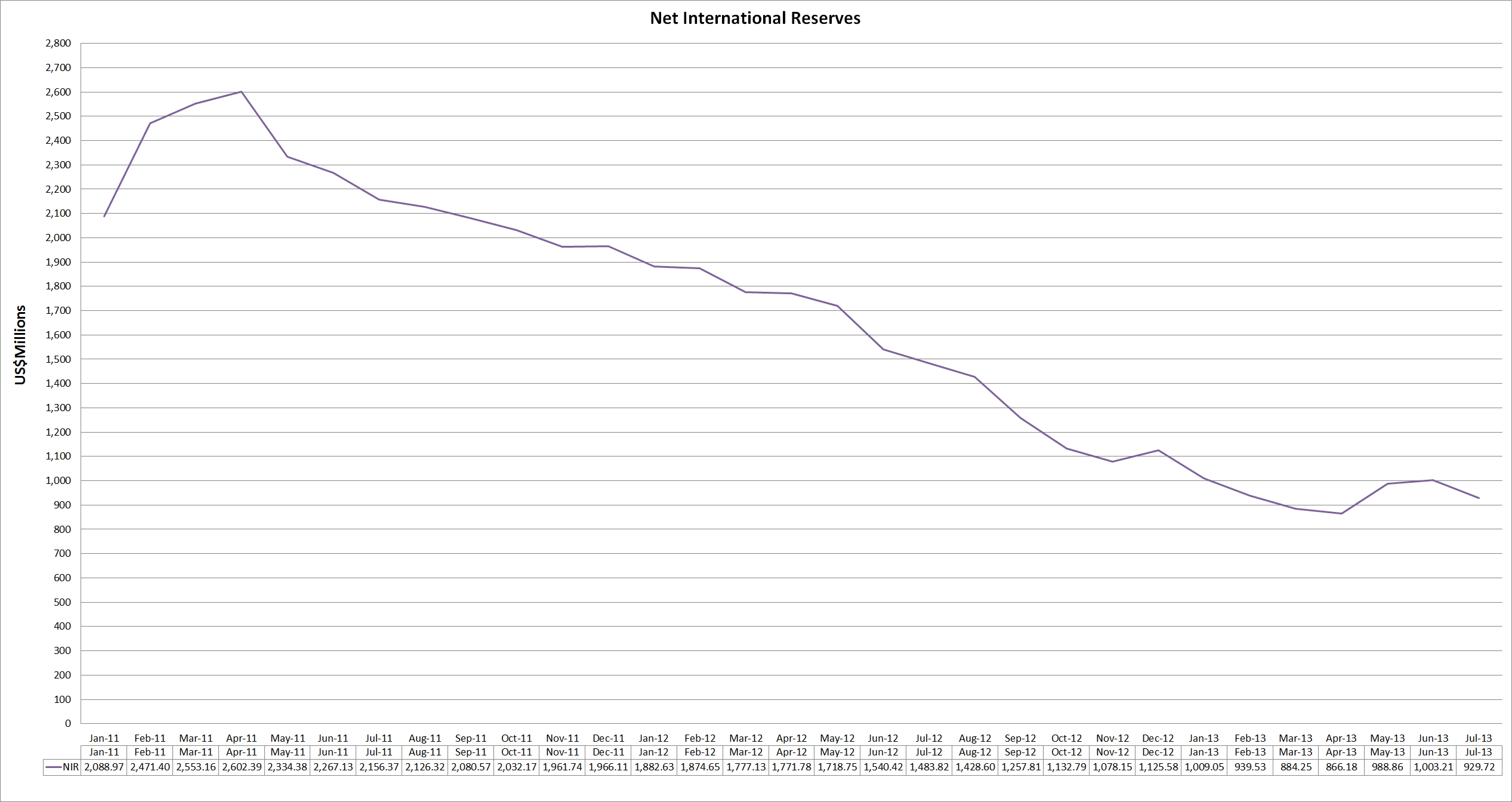 net_international_reserves