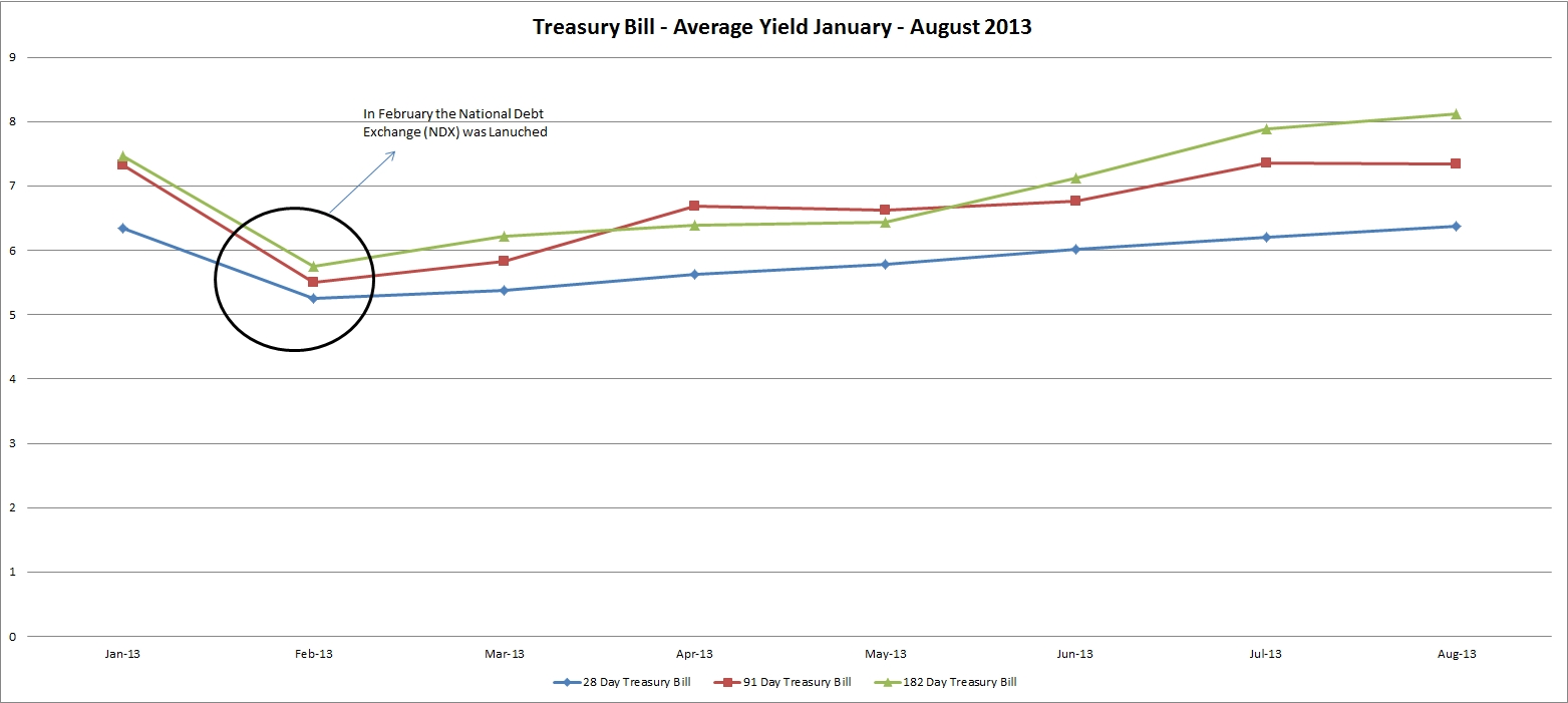 treasurybills_blog_chartoftheweek
